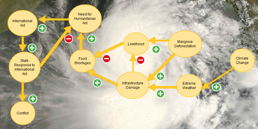 Cyclone Nargis, Climate Change and Conflict
